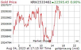 1 hari yang memenangkan harga emas per ons di Korea