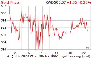 1 dag goud prijs per Ounce in Koeweitse Dinar