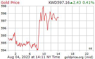 1 ημέρα χρυσός τιμή ανά ουγγιά στο Κουβέιτ Δηνάριο