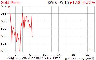سعر الذهب يوم 1 للأونصة بالدينار الكويتي
