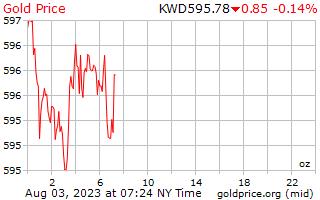 1 दिन सोने की कीमत प्रति औंस में कुवैती दिनार