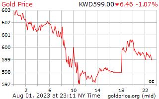 1 ngày vàng giá cho một Ounce trong Kuwait Dinar
