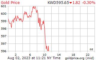 1 天黄金价格每盎司在科威特第纳尔