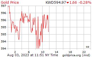 1 天黃金價格每盎司在科威特第納爾