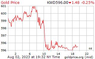 1 dia de ouro preço por onça em Dinar do Kuwait