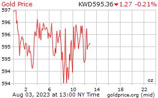 1 giorno oro prezzo per oncia in Dinaro kuwaitiano