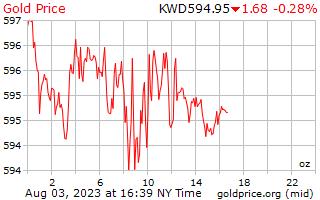 1 день золото цена за унцию в кувейтский динар