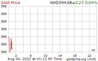 1 hari emas harga per auns dalam Dinar Kuwait