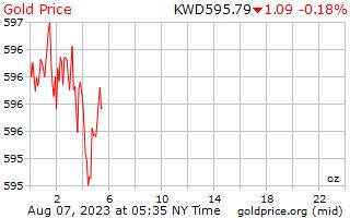 クウェート ディナールの 1 オンスあたり 1 日ゴールドの価格