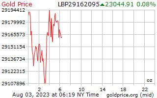 1 Tag Gold Preis pro Unze in libanesische Pfund