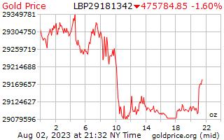1 天黄金价格每盎司在黎巴嫩镑
