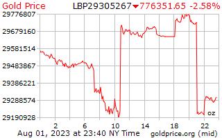 1 天黃金價格每盎司在黎巴嫩鎊