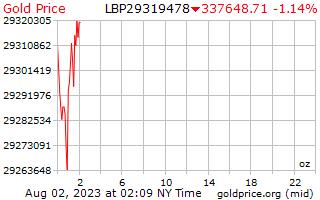 1 день золото цена за унцию в ливанских фунтах