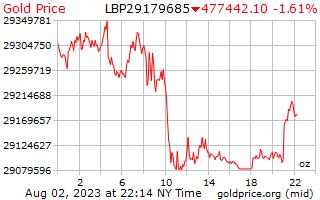 1 יום זהב המחיר לאונקיה במכלאות לבנונית