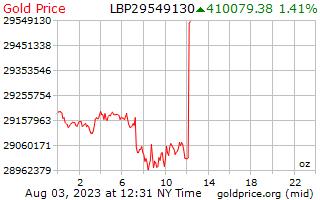 1 hari Gold Harga per ons Pounds Lebanon
