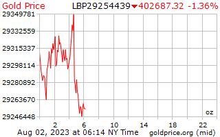 レバノン ポンド 1 オンスあたり 1 日ゴールドの価格