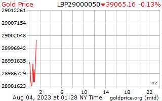1 día de oro precio por onza en libras libanesas