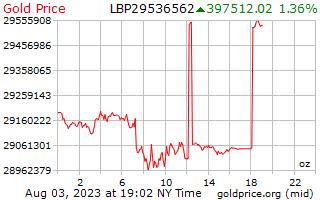 1 दिन सोने की कीमत प्रति औंस लेबनानी पाउंड में