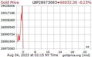 1 hari emas harga per auns dalam paun Lubnan