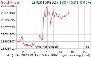 1 dag goud prijs per Ounce in Libanees pond