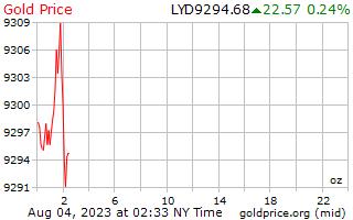 1 dag goud prijs per Ounce in Libische Dinar