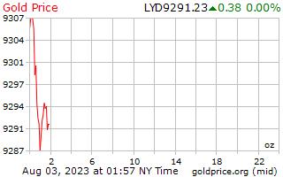 1 день золото цена за унцию в ливийский динар