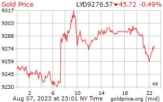 리비아 디나르에서 온스 당 1 일 골드 가격