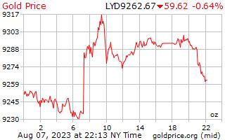 1 ngày vàng giá cho một Ounce trong Libya Dinar