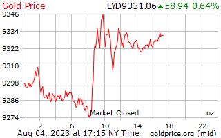 1 天黃金價格每盎司在利比亞第納爾