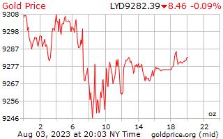 1 día de oro precio por onza en Dinar libio