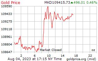 1 天黃金價格每盎司在馬其頓第納爾