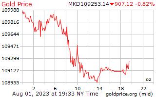 1 dag goud prijs per Ounce in de Macedonische Denars