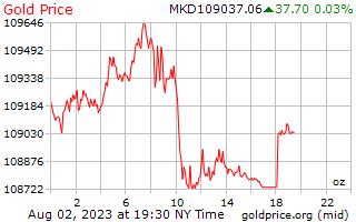 1 Day Gold Price per Ounce in Macedonian Denars