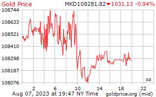 1 दिन सोने की कीमत प्रति औंस मासेदोनियन Denars में