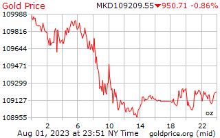 1 天黄金价格每盎司在马其顿第纳尔