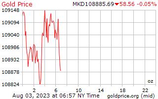 1 día de oro precio onza de denares macedonios
