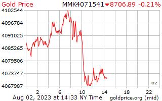 Gold Price Myanmar