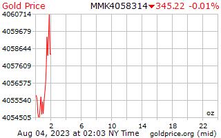 ビルマ チャットで 1 オンスあたり 1 日ゴールドの価格