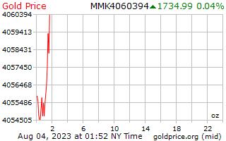 1 दिन सोने की कीमत प्रति औंस बर्मीस Kyats में