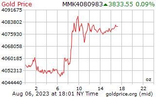 1 יום זהב המחיר לאונקיה בשנת Kyats בורמזי