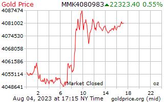 1 天黃金價格每盎司在緬甸緬元