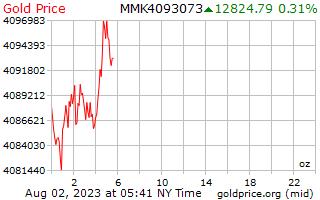 1 dia de ouro preço por onça em birmanês Kyats