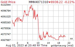 1 день золото цена за унцию в бирманской кьяты