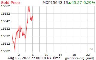 1 天黃金價格每盎司在澳門澳門元