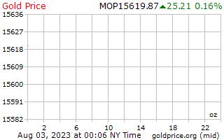 1 día de oro precio por onza en Patacas de Macao