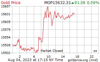 マカオ Patacas オンスあたり 1 日ゴールドの価格