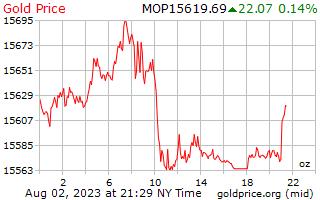1 天黄金价格每盎司在澳门澳门元