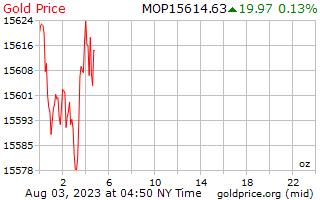 سعر الذهب يوم 1 للأونصة في باتاكا ماكاوى