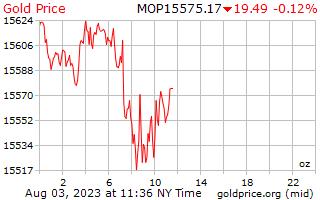 1 dag goud prijs per Ounce in Macause Patacas
