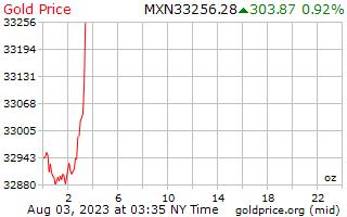 1 dia de ouro preço por onça em Pesos mexicanos